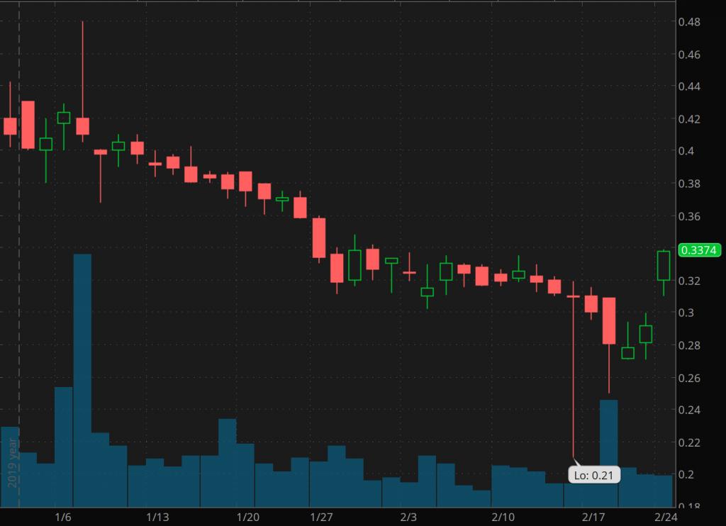 penny stocks to watch Correvio Pharma (CORV)