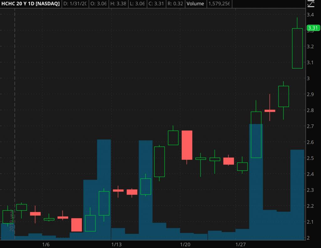 penny stocks to watch HCHC