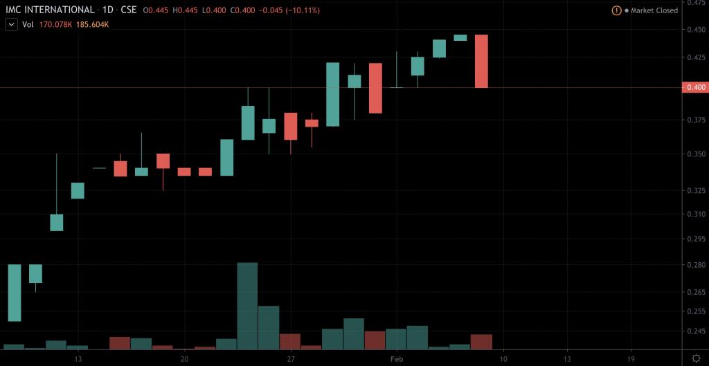 penny stocks to watch IMC International Mining (IMCX)
