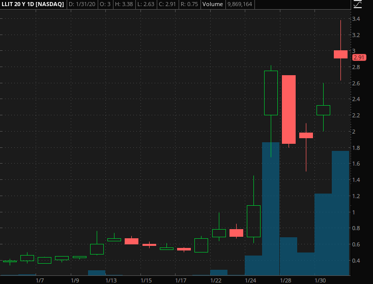 penny stocks to watch LLIT