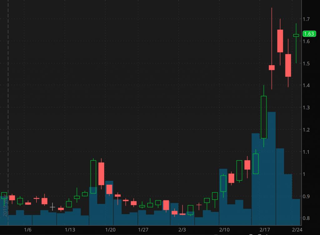 penny stocks to watch Senseonics (SENS)