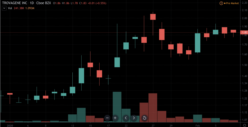 penny stocks to watch Trovagene (TROV)