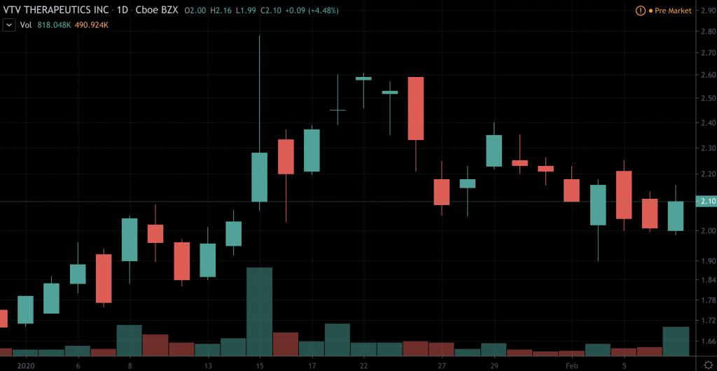 penny stocks to watch VTV Therapeutics (VTVT)