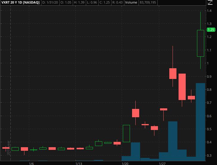 penny stocks to watch VXRT