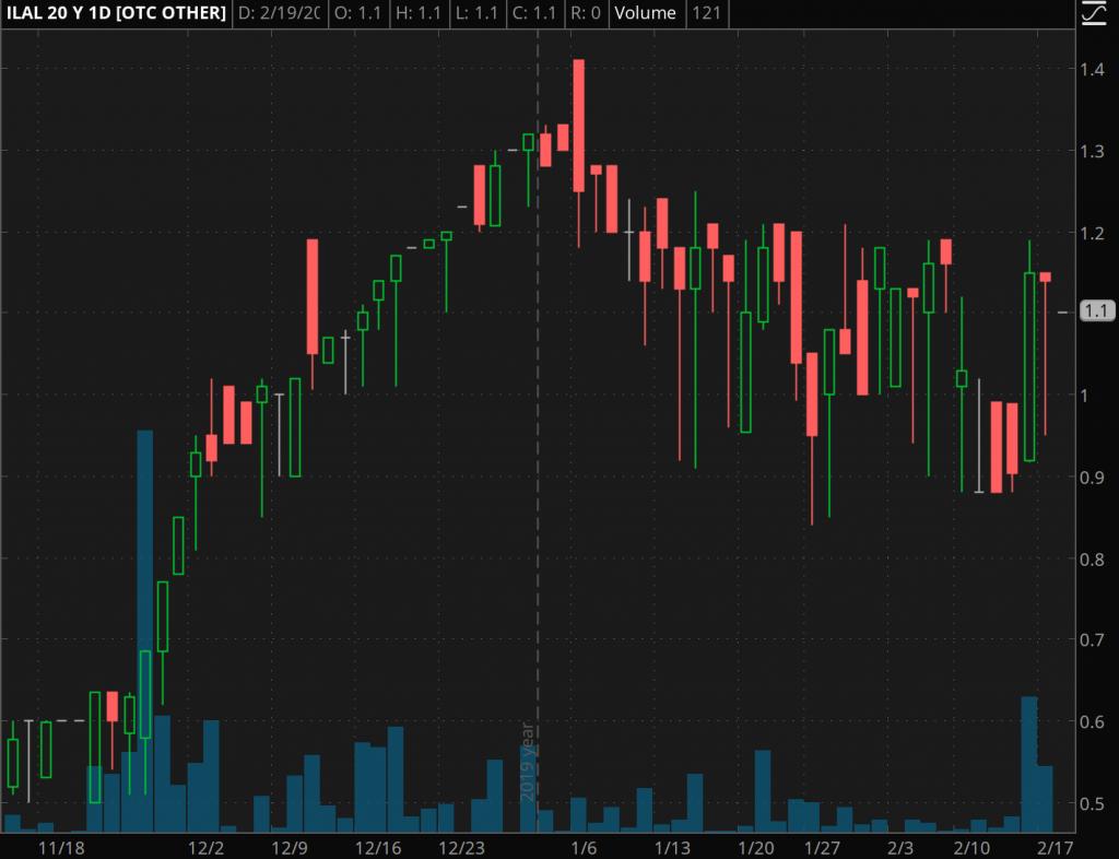 penny stocks to watch february International Land Alliance (ILAL)