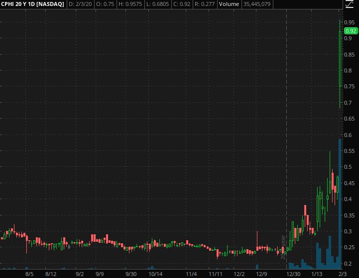 top penny stocks China Pharma Holdings (CPHI)