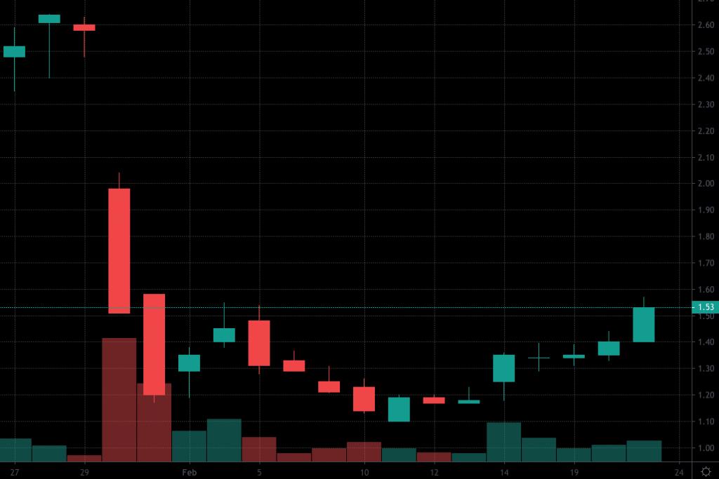 top penny stocks Sundial Growers Inc (SNDL)