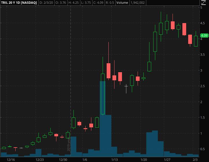 top penny stocks Trillium Therapeutics (TRIL)