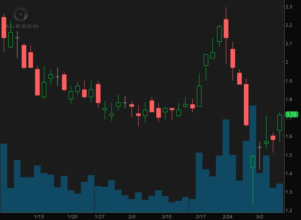 penny stocks on Robinhood Alexco Resource Corp. (AXU)
