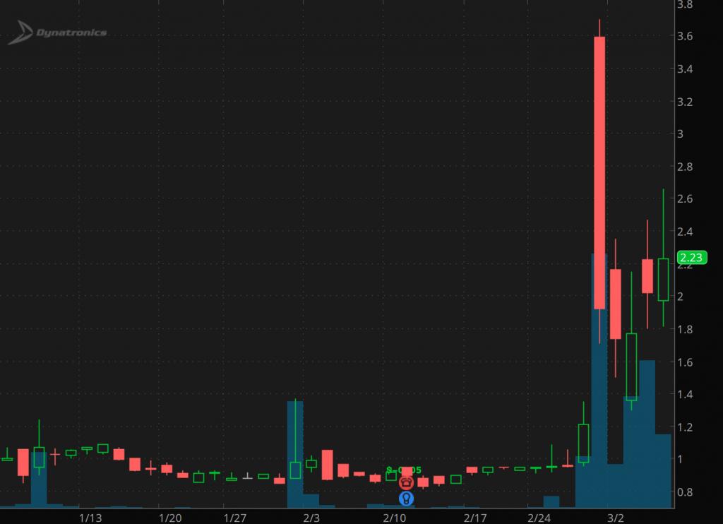 penny stocks on Robinhood Dynatronics (DYNT)