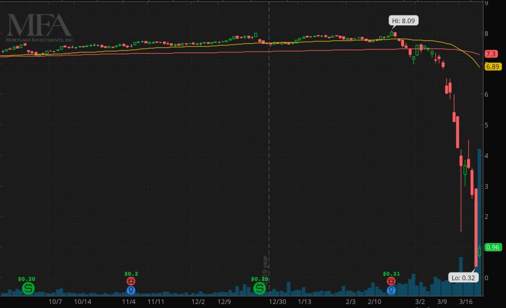 penny stocks to buy MFA Financial (MFA)