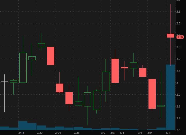 penny stocks to buy Phio Pharmaceuticals (PHIO)