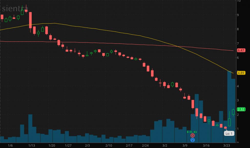 penny stocks to buy Sientra Inc. (SIEN)