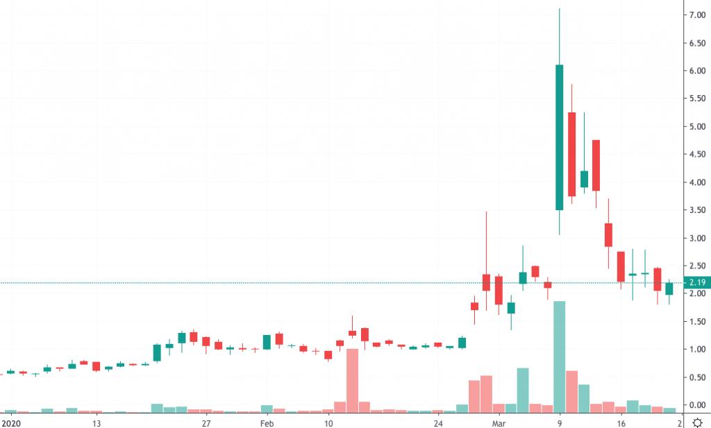 penny stocks to trade AIM ImmunoTech (AIM)