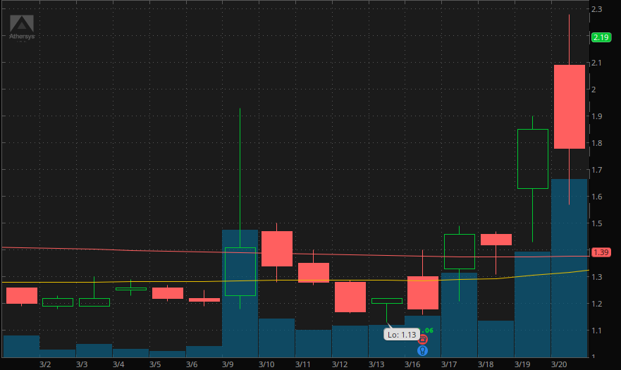 penny stocks to trade Athersys Inc (ATHX)