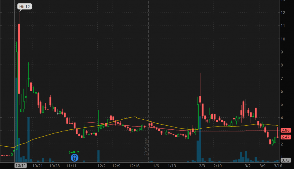 penny stocks to watch BOQI International Medical (BIMI)