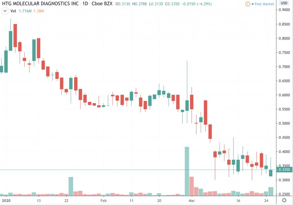 penny stocks to watch HTG Molecularr Diagnostics (HTGM)