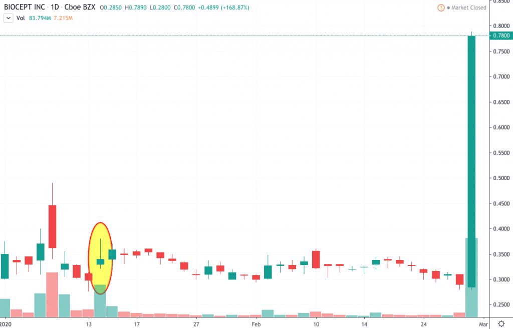 penny stocks to watch March 2020 Biocept (BIOC)