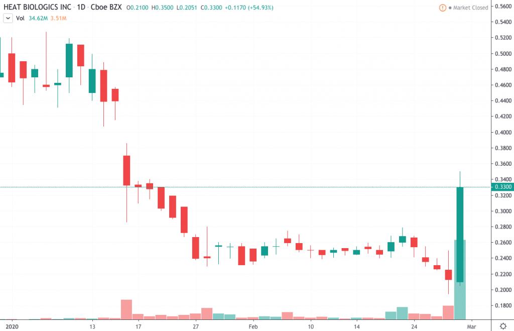 penny stocks to watch March 2020 Heat Biologics Inc. (HTBX)