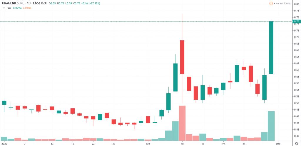 penny stocks to watch March 2020 Oragenics (OGEN)