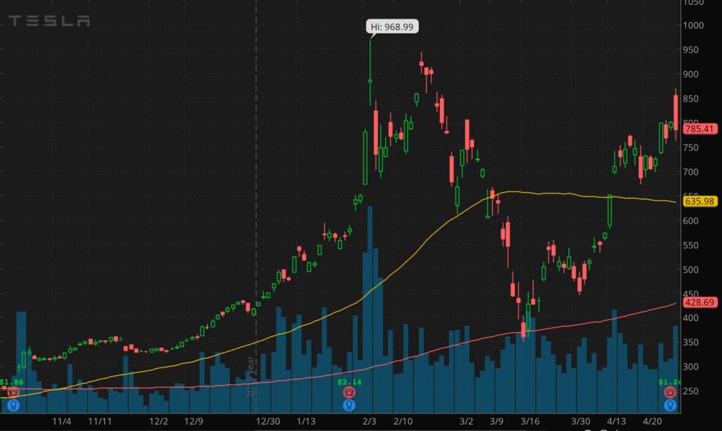 Tesla stock (TSLA) penny stock