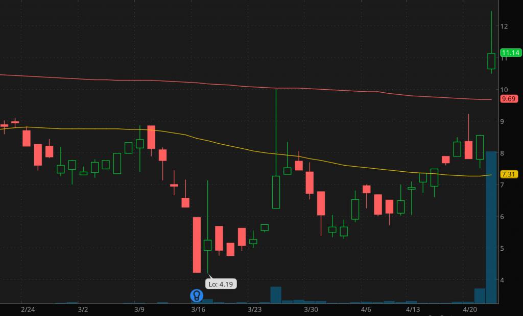 best covid-19 penny stocks Immunic Inc. (IMUX)