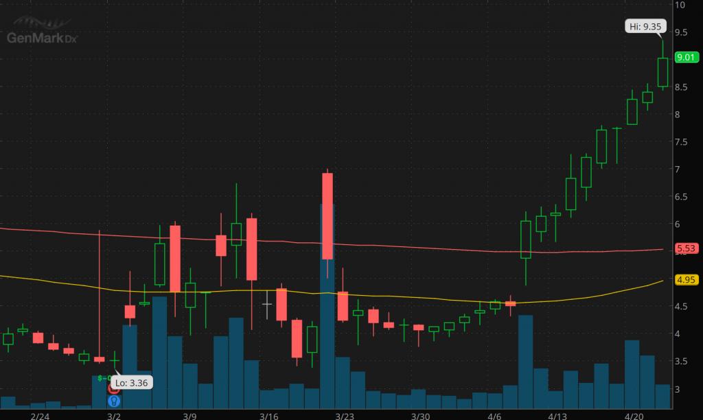 best covid-19 penny stocks to watch GenMark (GNMK)