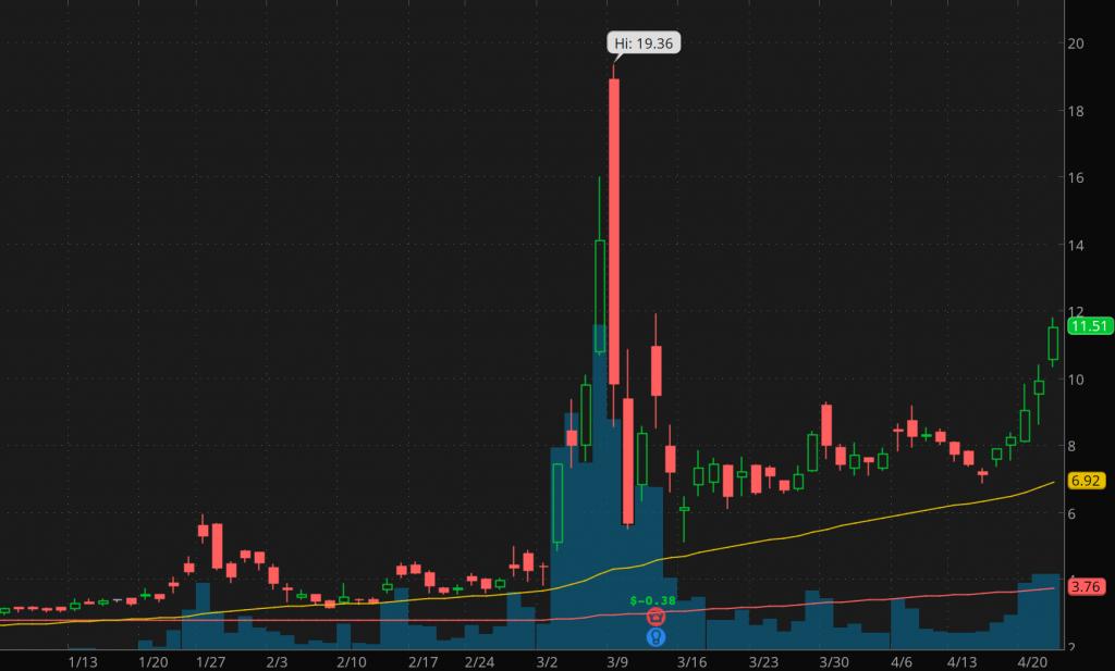best covid-19 penny stocks to watch Inovio Pharmaceuticals (INO)