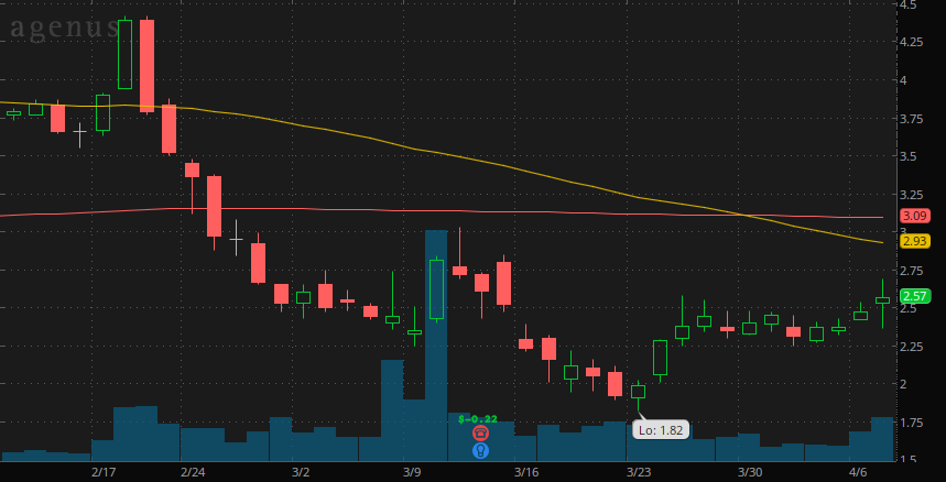 best penny stocks to buy Agenus Inc. (AGEN)