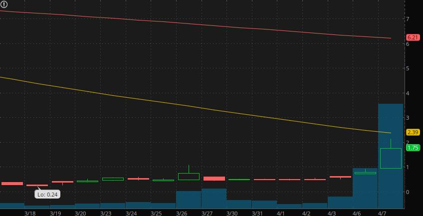 best penny stocks to buy Borr Drilling (BORR)