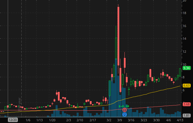 best penny stocks to buy Inovio Pharmaceuticals (INO)