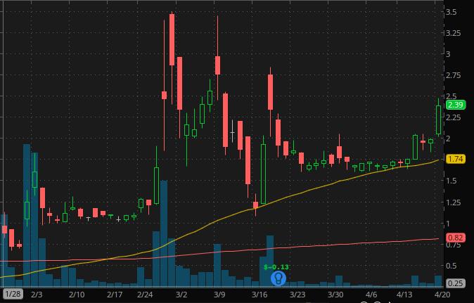 best penny stocks to buy Vaxart Inc. (VXRT)