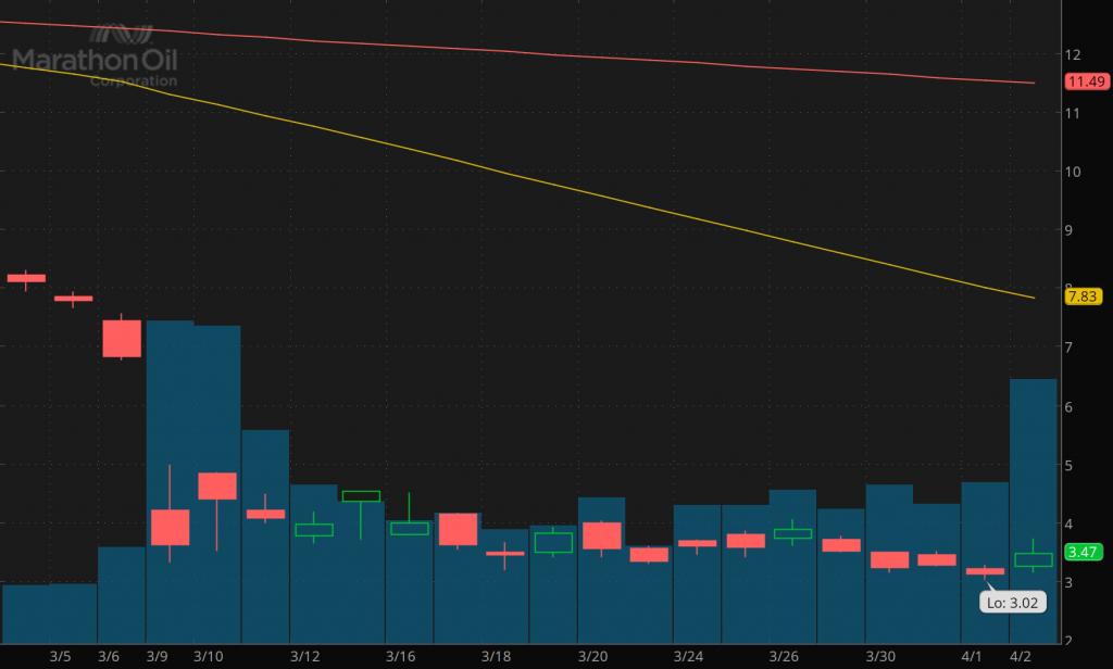 best penny stocks to watch Marathon Oil (MRO)