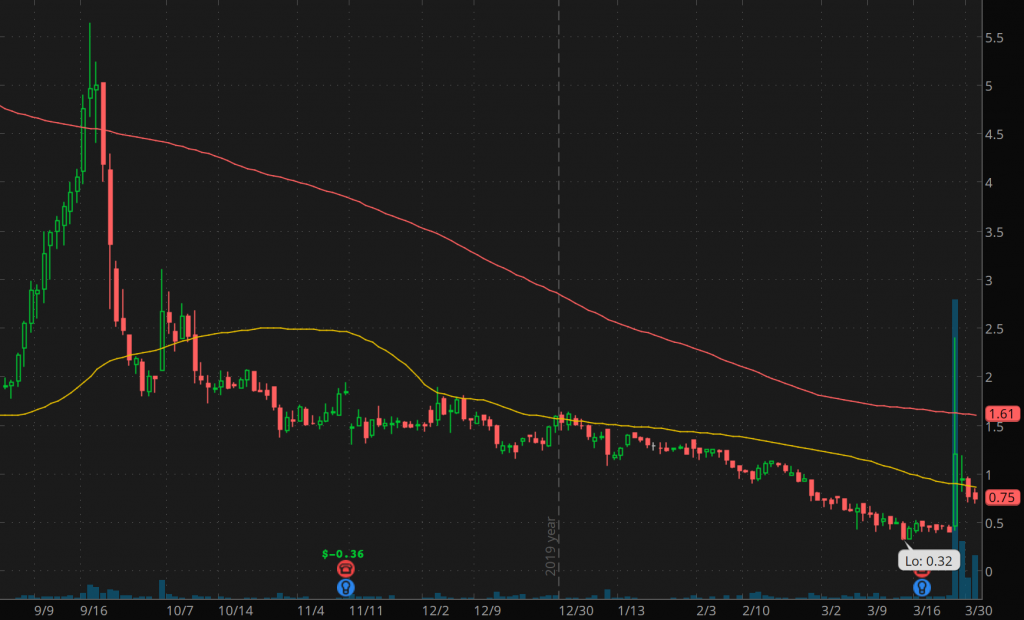 best penny stocks to watch electroCore (ECOR)
