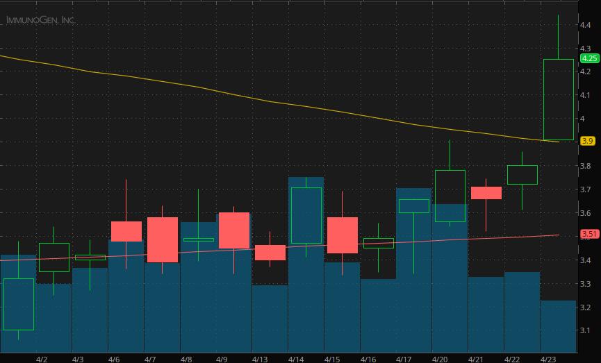 best penny stocks to watch right now ImmunoGen Inc. (IMGN)
