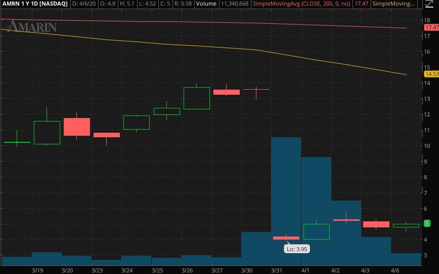 penny stocks to buy Amarin (AMRN)