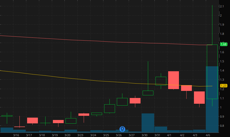 penny stocks to buy Atossa Therapeutics (ATOS)