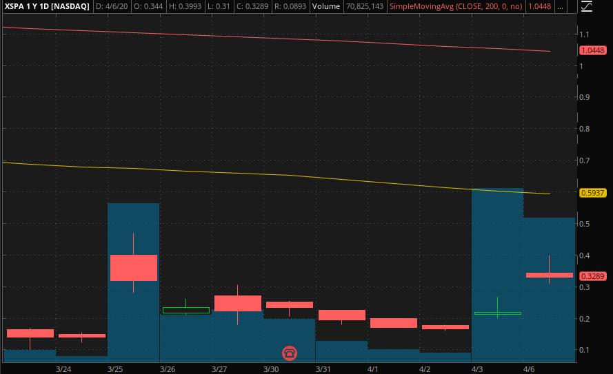 penny stocks to buy XpresSpa (XSPA)