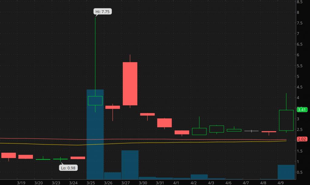 penny stocks to buy on Robinhood Astrotech Corporation (ASTC)