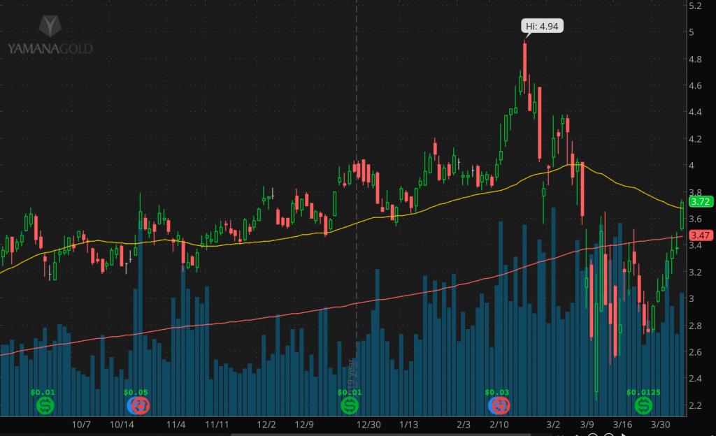 penny stocks to buy on Robinhood Yamana Gold (AUY)