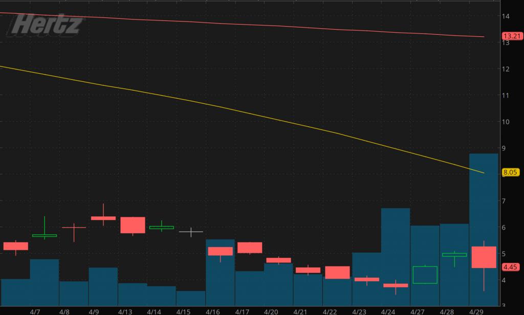 penny stocks to buy sell Hertz Global Holdings (HTZ Stock)