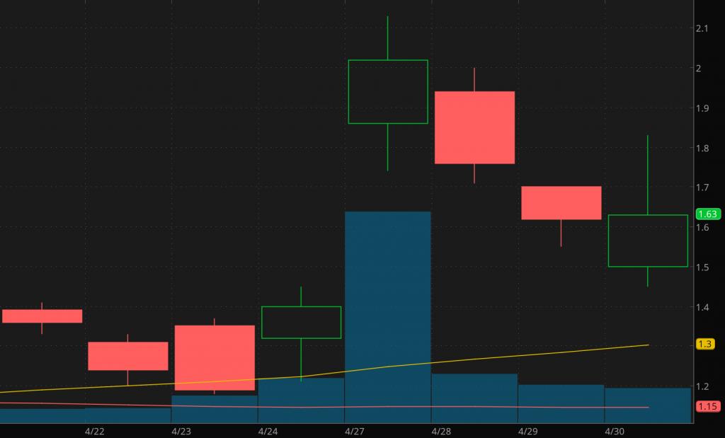 penny stocks to buy watch Aytu Bioscience (AYTU stock)
