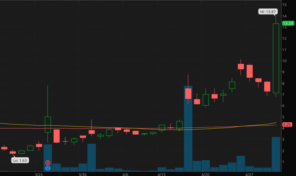 penny stocks to buy watch Thermogenisis (THMO stock)