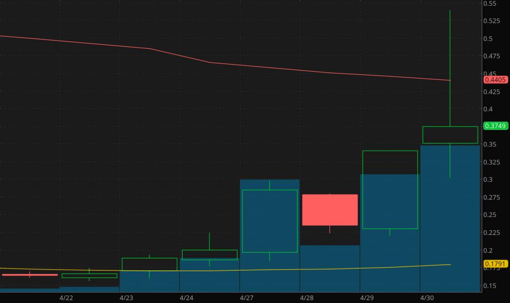 penny stocks to buy watch Vislink Technologies (VISL stock)
