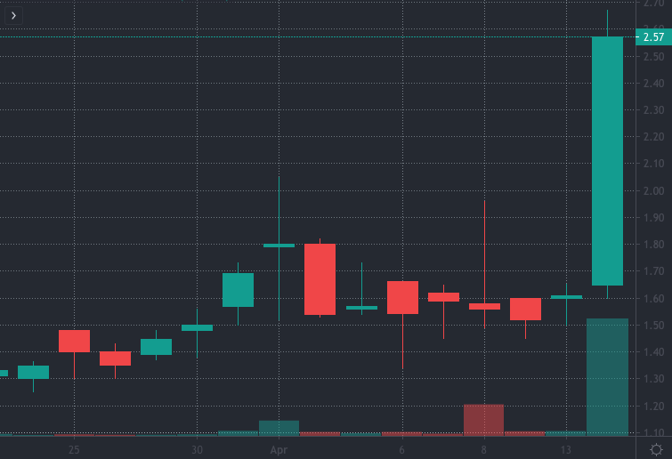 penny stocks to watch InVivo Therapeutics (NVIV)