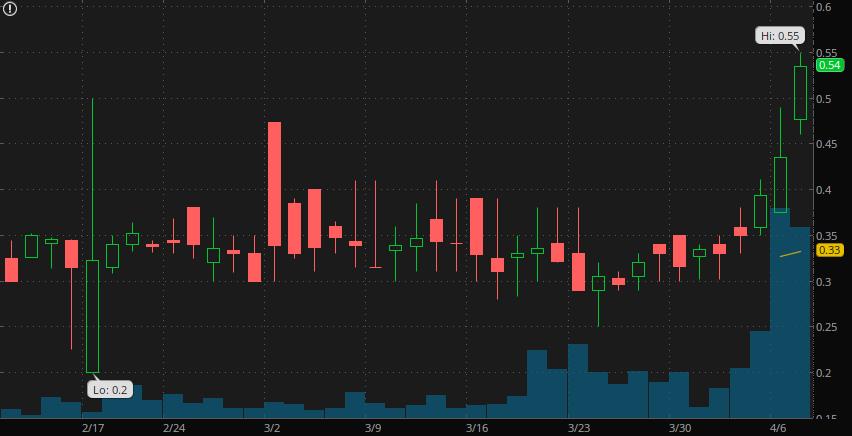 top gold stock IMC International Mining (IMCX)(IMIMF)