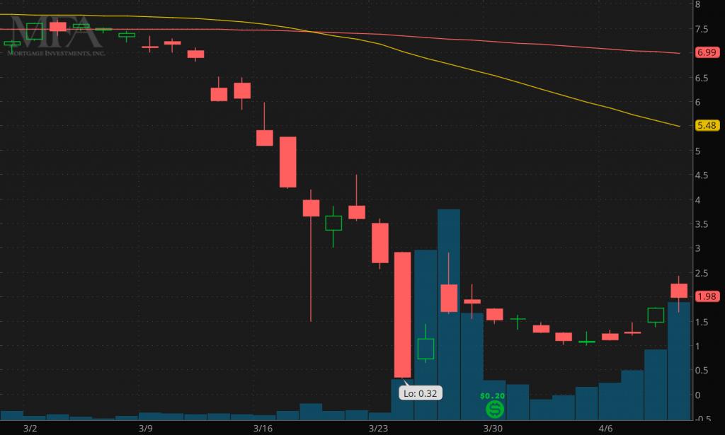 top penny stocks to buy sell MFA Financial (MFA)