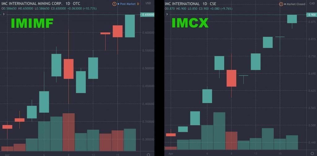 top penny stocks to trade IMCX IMIMF IMC International Mining