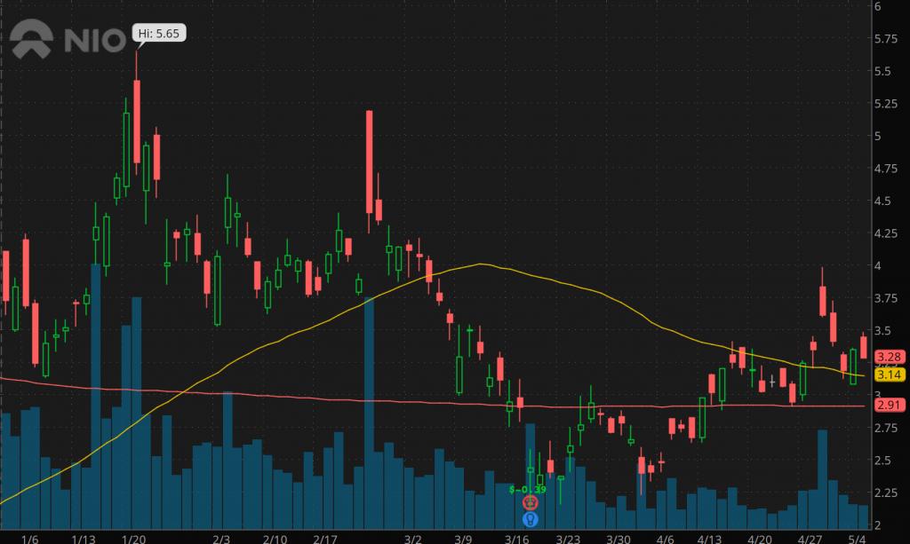 best penny stocks to buy Nio Inc. NIO stock