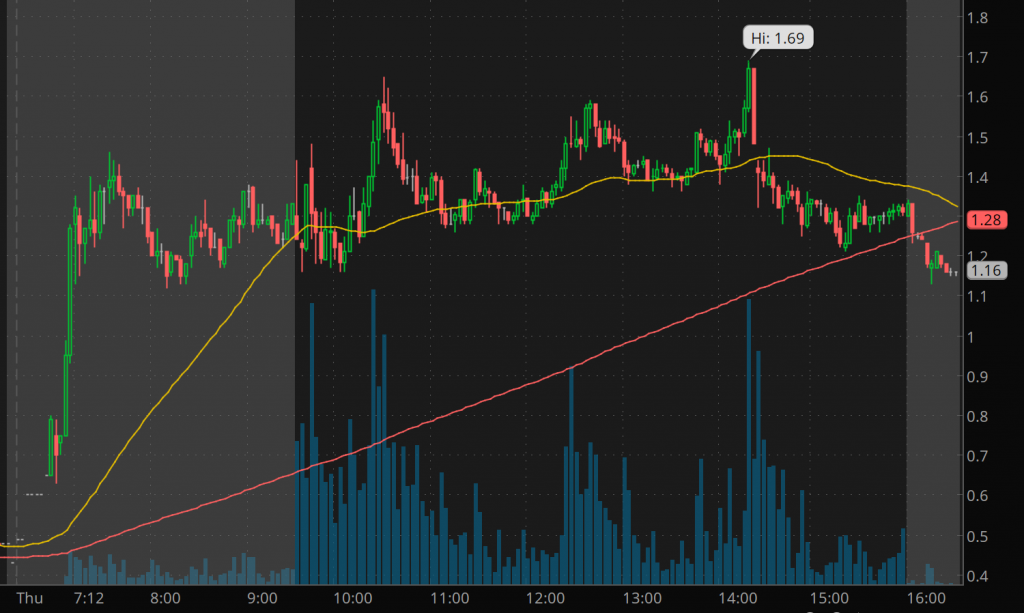 best penny stocks to buy sell Hexindai Inc. (HX Stock Chart)